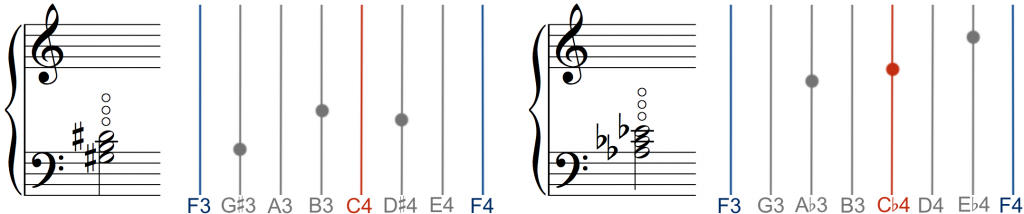 Fig 68c: node positions and enharmonic tunings of a harmonic chord.