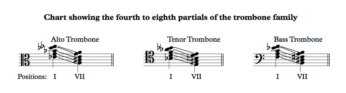 Cart showing the fourth to eighth partials of the trombone family